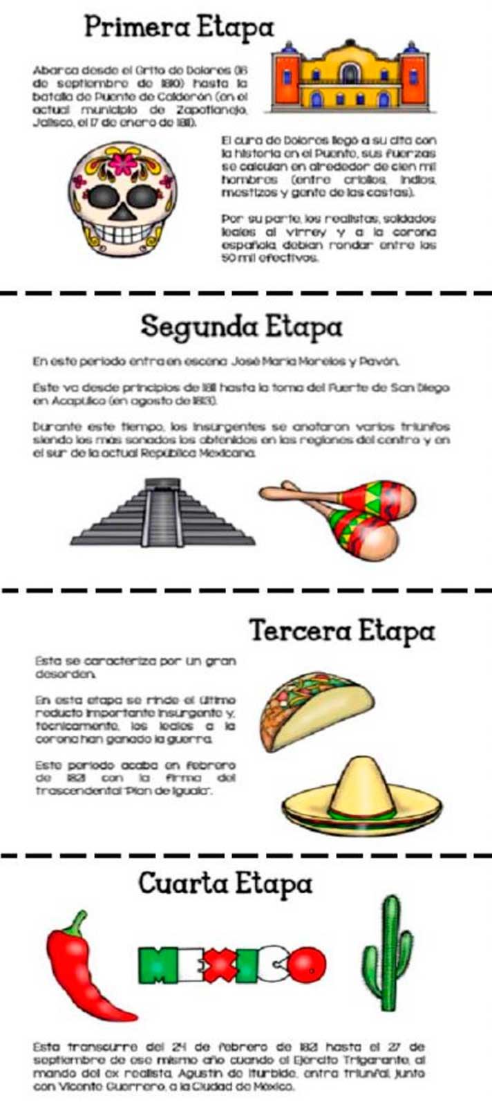 etapas de la independencia de mexico