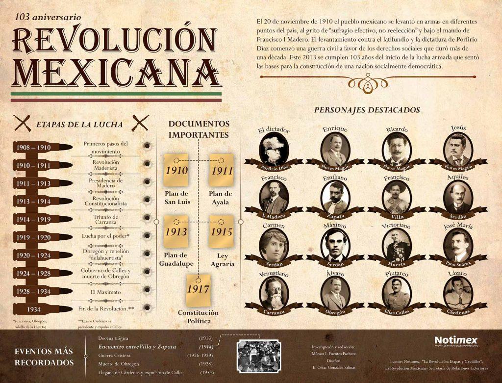 Resumen de la revolución mexicana