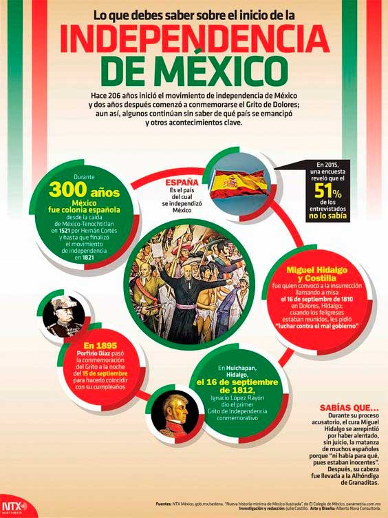 resumen de la independencia de mexico